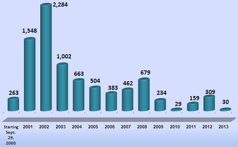 Victims of Palestinian Violence and Terrorism since September 2000