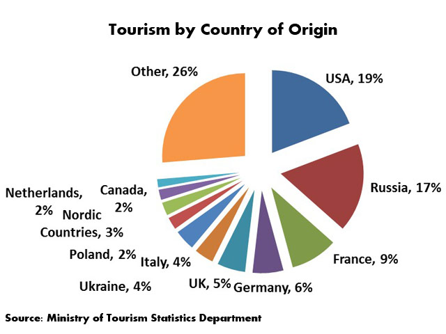 Tourism to Israel by country of origin
