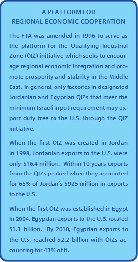 US-Israel Trade Relations